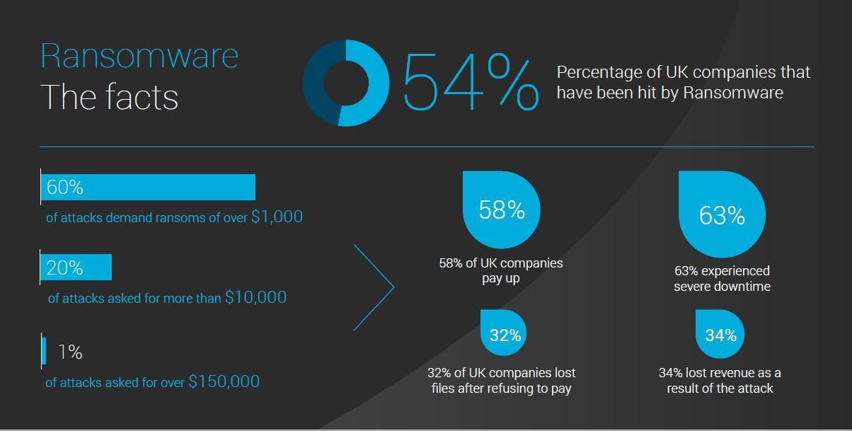 Are you ransomware ready?